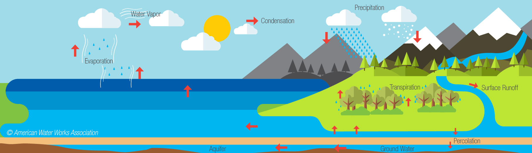 Water Cycle Drawing For Kids