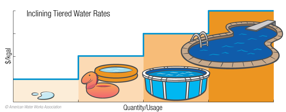 tiered water rates diagram